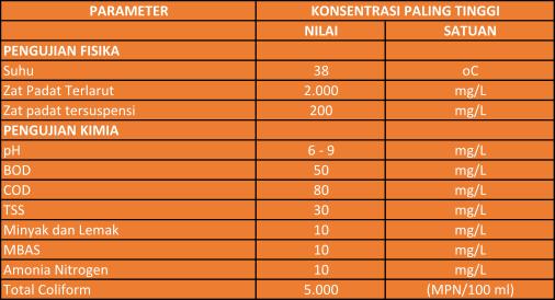parameter ipal